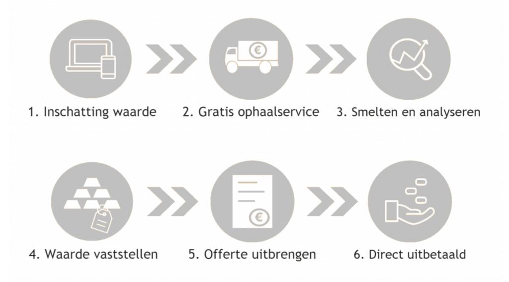 Zilver Verkopen Amsterdam Van der Meulen Edelmetaal B.V.